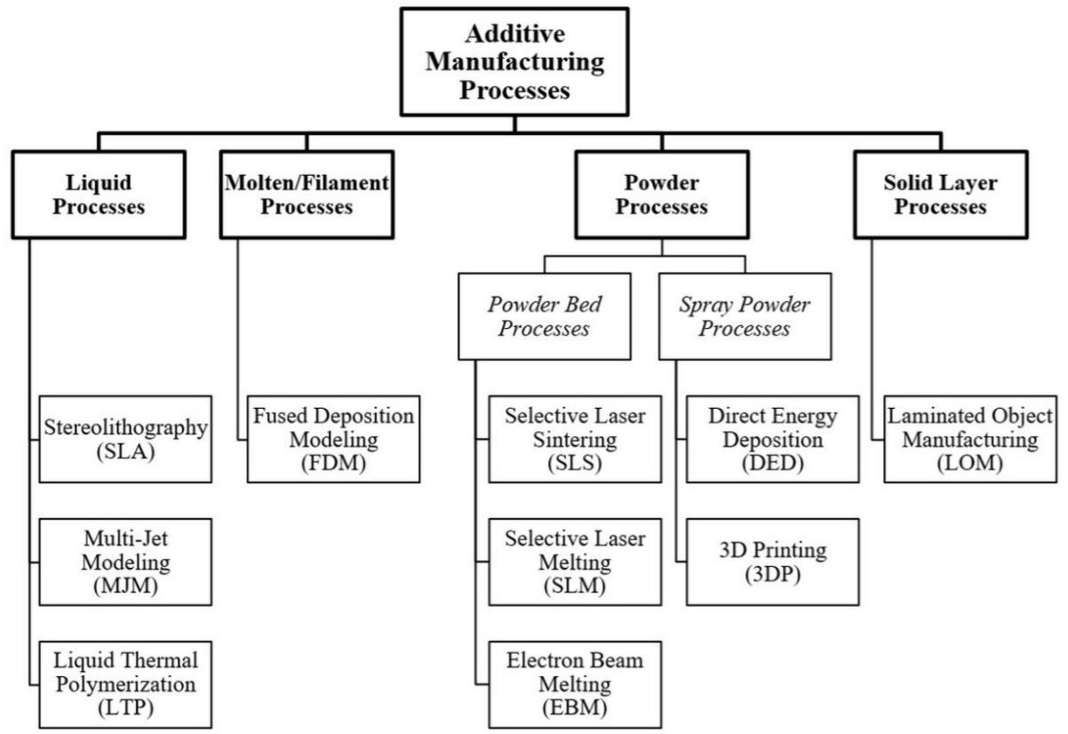 Additive manufacturing là gì? Cơ hội cho tất cả mọi người?