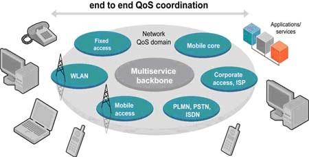 Carrier Ethernet cho mô hình mạng bất kỳ