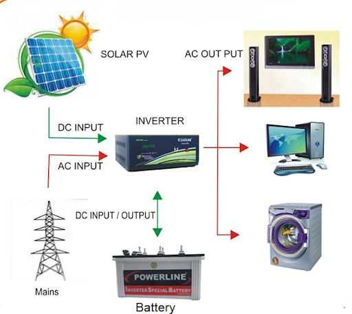Những sản phẩm được áp dụng công nghệ inverter là gì?