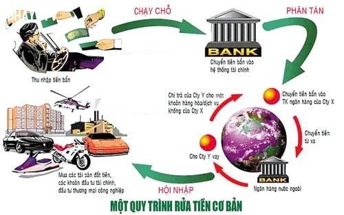 Công nghiệp rửa tiền