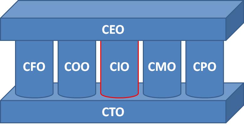 Lĩnh vực công việc của CTO