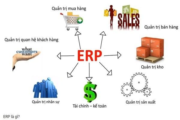 Khác biệt cơ bản của ERP
