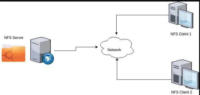 NFS Là Gì – Network File System Dịch Vụ Chia Sẻ Tài Nguyên 1