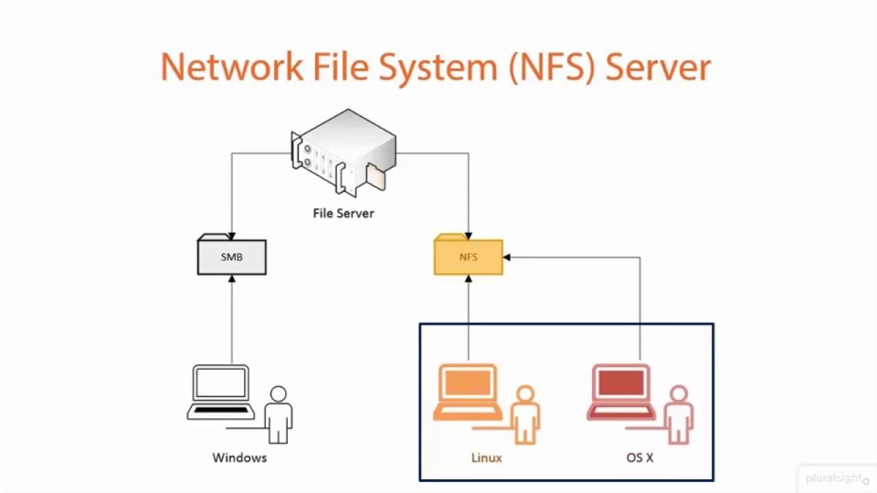 NFS Là Gì – Network File System Dịch Vụ Chia Sẻ Tài Nguyên 2